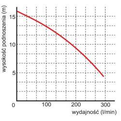 WQ 7-12-1,1 z rozdr.pompa bez wyposazenia