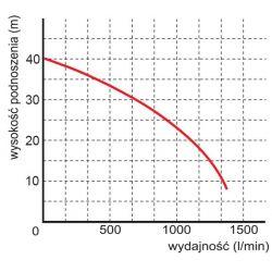 WQ 84-40-7,5 Premium pompa
