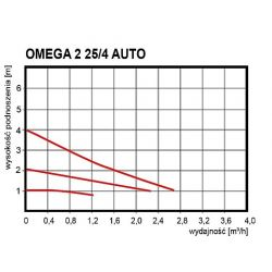 OMEGA 2 25/4 130 Auto