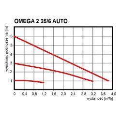 OMEGA 2 25/6 Auto