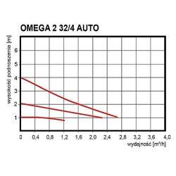 OMEGA 2 32/4 Auto