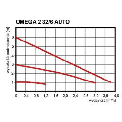 OMEGA 2 32/6 Auto