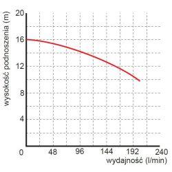 WQ 6-14-0,55 pompa wąż fi 40