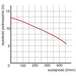 WQ 13-10-0,75 pompa