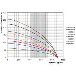 6SD36- 8(11kW) SUMOTO pompa...