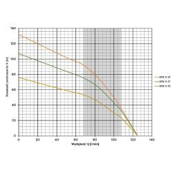 4SPX 5-12(1,1kW) OMNIGENA...