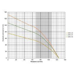 4SPX 5-21(2,2kW) OMNIGENA...