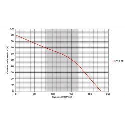 4SPX 8-15(2,2kW) OMNIGENA...