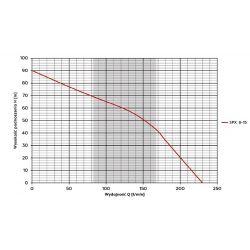 4SPX 8-15(2,2kW) SUMOTO...
