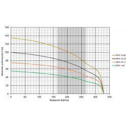 4SPX14-20(5,5kW) OMNIGEAN...