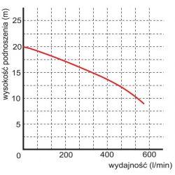 WQ 20-15-1,5 pompa